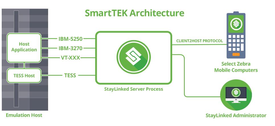 smarttek_architecture